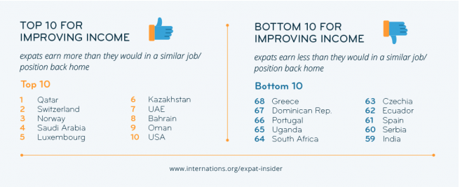 Best countries to live in to earn more money